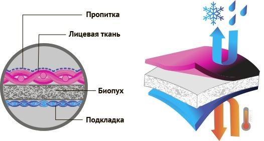 Использование биопуха
