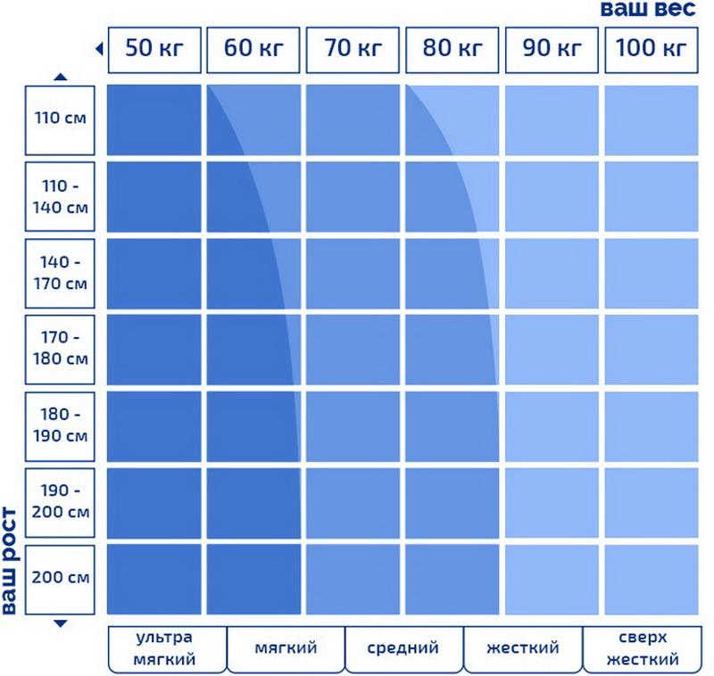 Таблица для подбора матраса